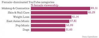 Female-dominated-YouTube-categories-female-viewership_chartbuilder